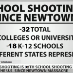 2015 School Shootings rise to 32 with 30 Dead an 53 injured: Vol. 159