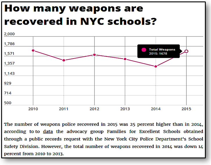 Chapter Increasing Violence: A Concern for Schools